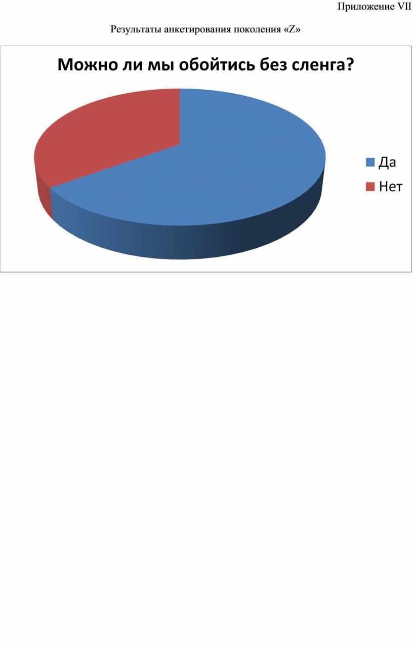 Приложение VII Результаты анкетирования поколения «Z»