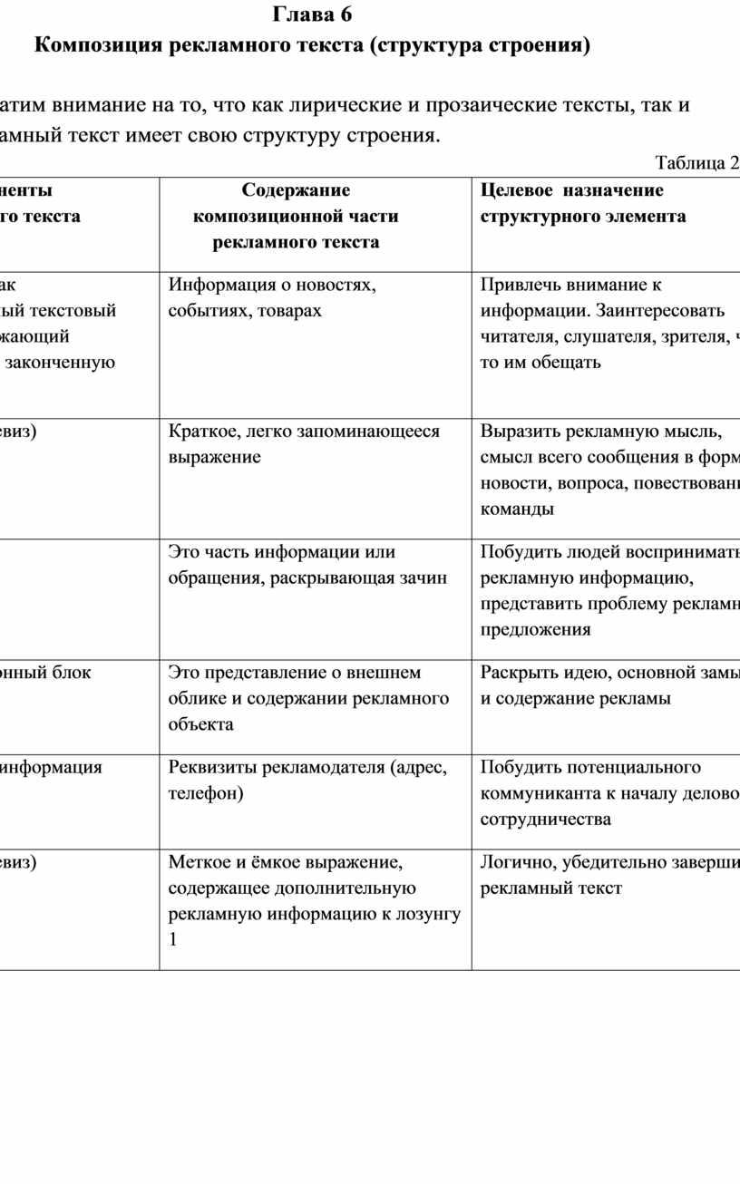 Глава 6 Композиция рекламного текста (структура строения)