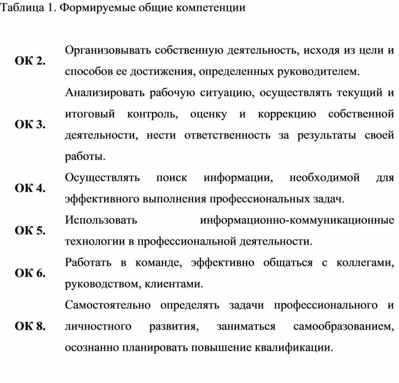Таблица 1. Формируемые общие компетенции