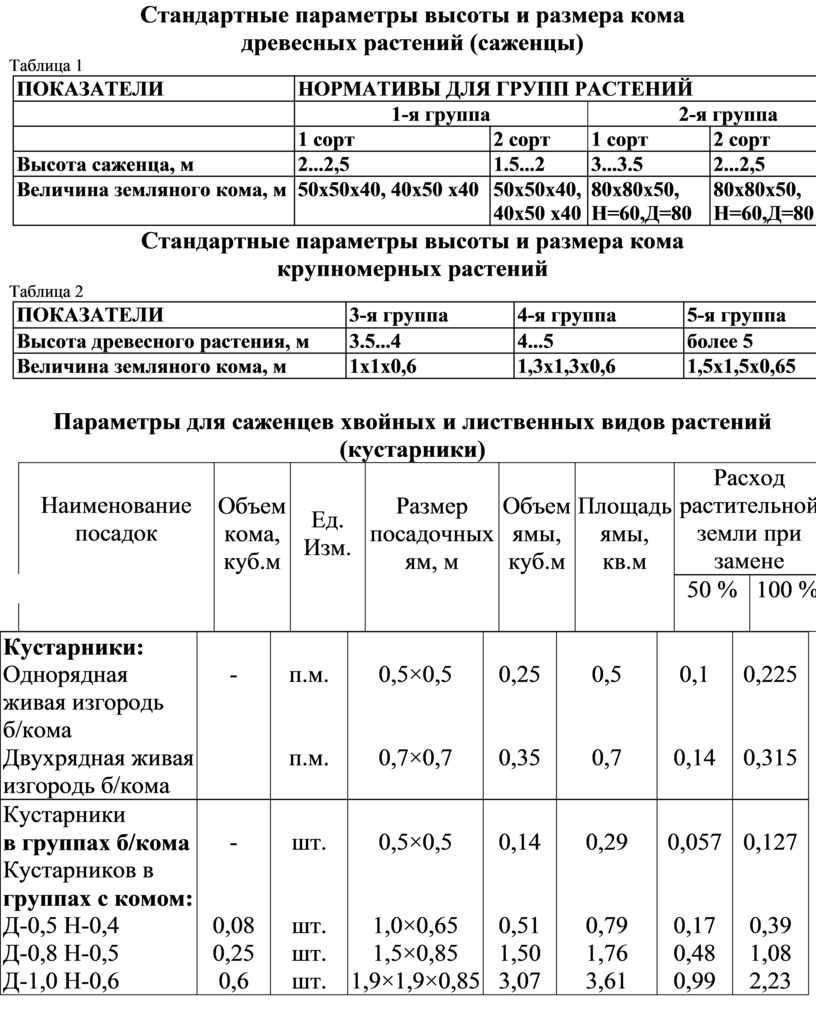 Стандартные параметры высоты и размера кома древесных растений (саженцы)