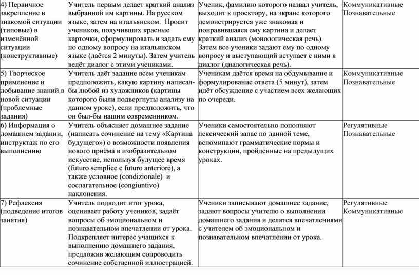 Первичное закрепление в знакомой ситуации (типовые) в изменённой ситуации (конструктивные)
