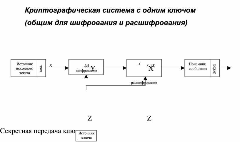 Криптографическая система с одним ключом (общим для шифрования и расшифрования) x , z )) - 1 ,( z ) шифрование