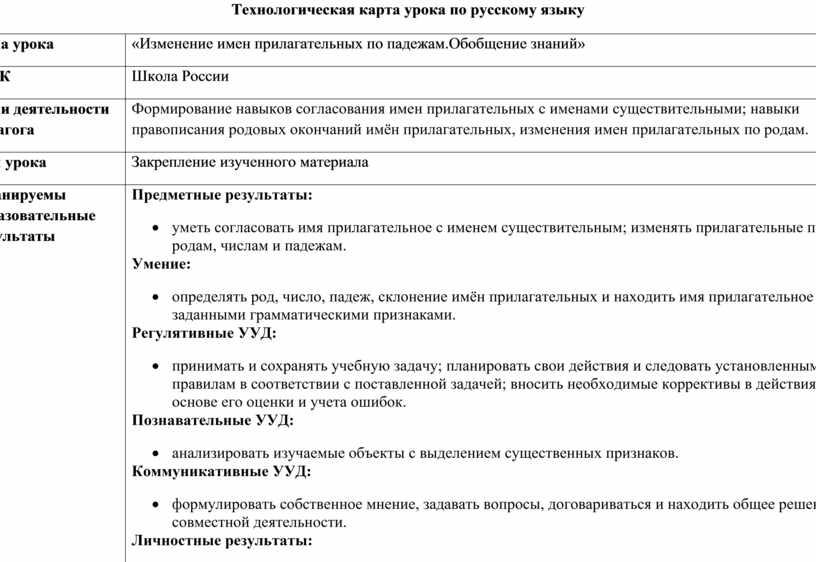 Технологическая карта урока по русскому языку