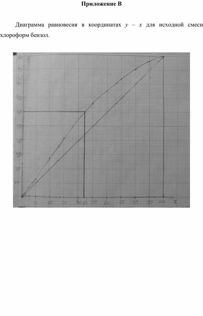 Приложение В Диаграмма равновесия в координатах y – x для исходной смеси хлороформ бензол