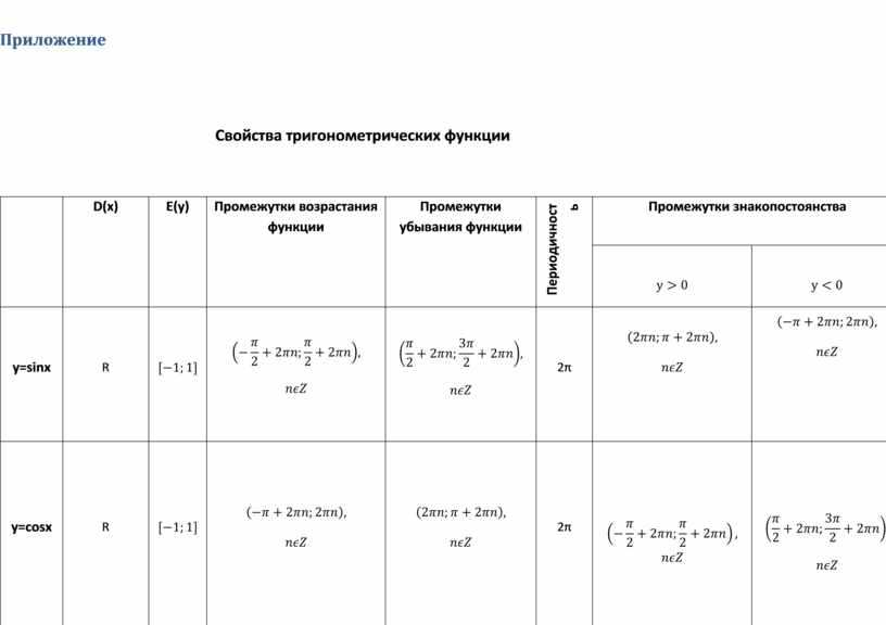 Приложение Свойства тригонометрических функции