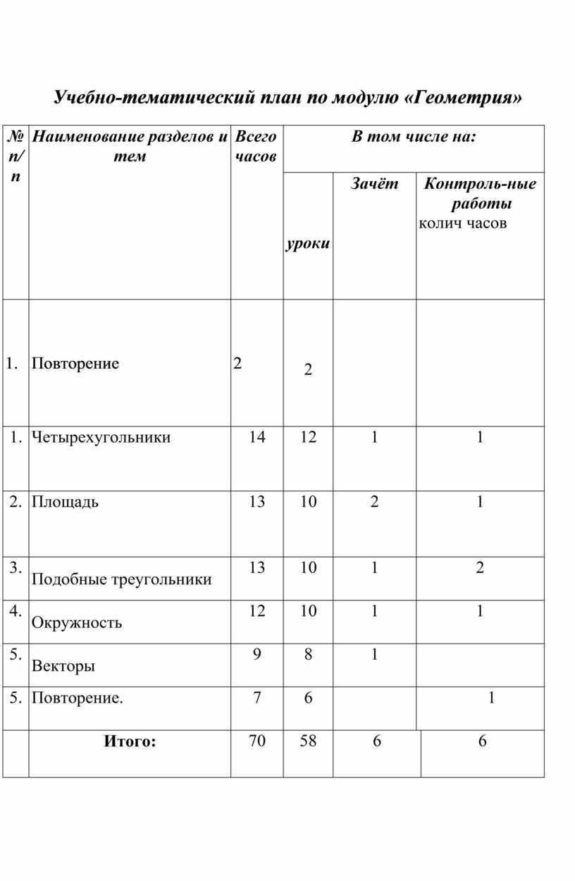 Учебно-тематический план по модулю «Геометрия» № п/п