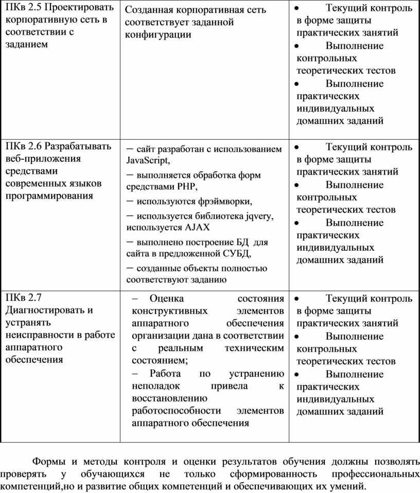 ПКв 2.5 Проектировать корпоративную сеть в соответствии с заданием