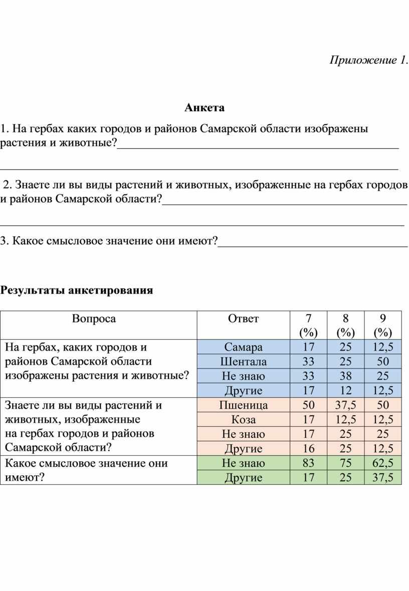 Приложение 1. Анкета 1