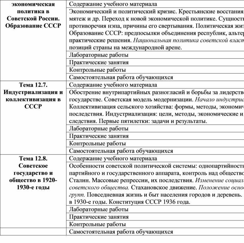 Советской России. Образование СССР
