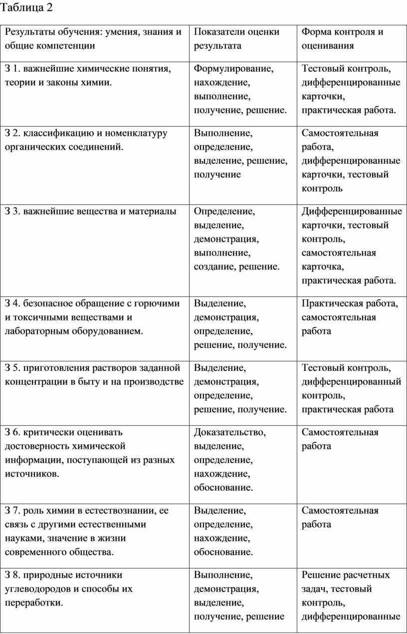 Таблица 2 Результаты обучения: умения, знания и общие компетенции