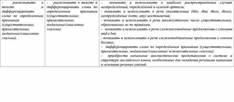 - распознавать в тексте и дифференцировать слова по определенным признакам (существительные, прилагательные, модальные/смысловые глаголы). - распознавать в тексте и дифференцировать слова по определенным признакам (существительные,…