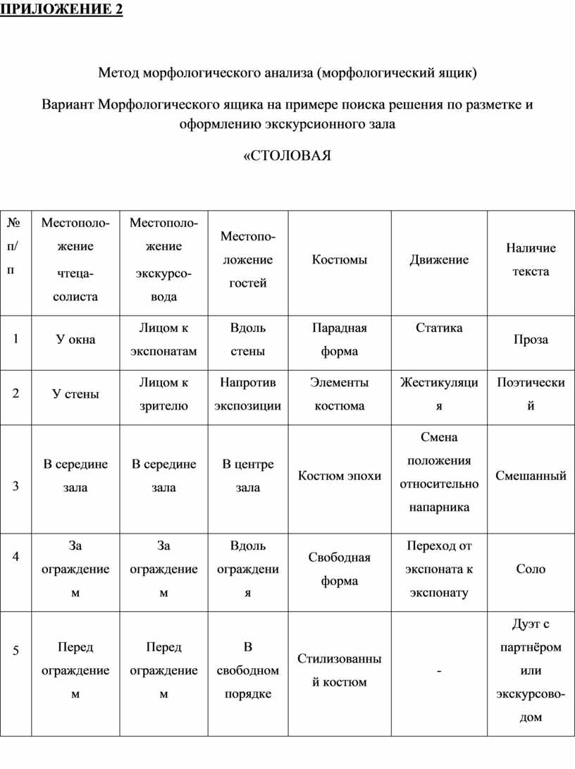 ПРИЛОЖЕНИЕ 2 Метод морфологического анализа (морфологический ящик)