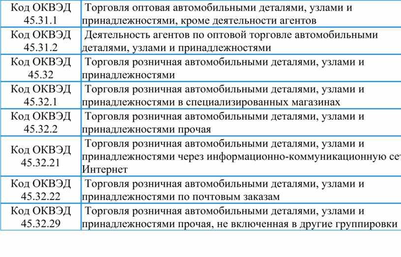 Код ОКВЭД 45.31.1 Торговля оптовая автомобильными деталями, узлами и принадлежностями, кроме деятельности агентов