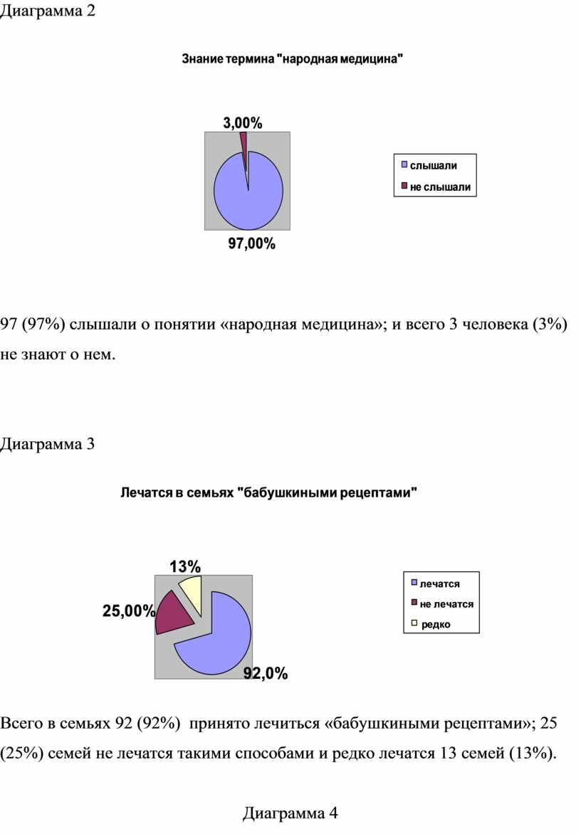 Диаграмма 2 97 (97%) слышали о понятии «народная медицина»; и всего 3 человека (3%) не знают о нем