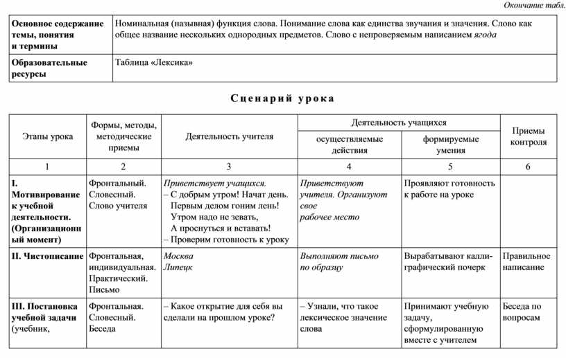 Окончание табл. Основное содержание темы, понятия и термины