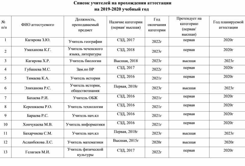 Список учителей на прохождения аттестации на 2019-2020 учебный год № п/п
