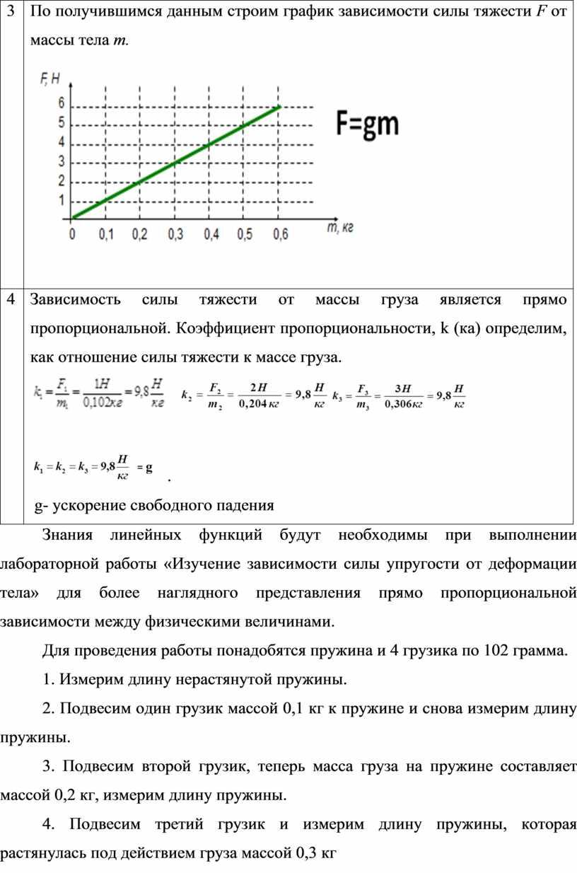 По получившимся данным строим график зависимости силы тяжести
