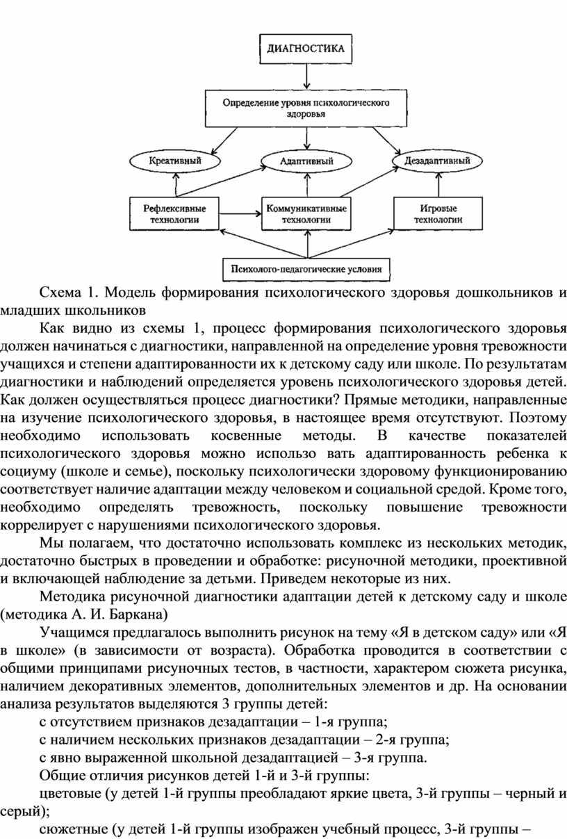 Схема 1. Модель формирования психологического здоровья дошкольников и младших школьников