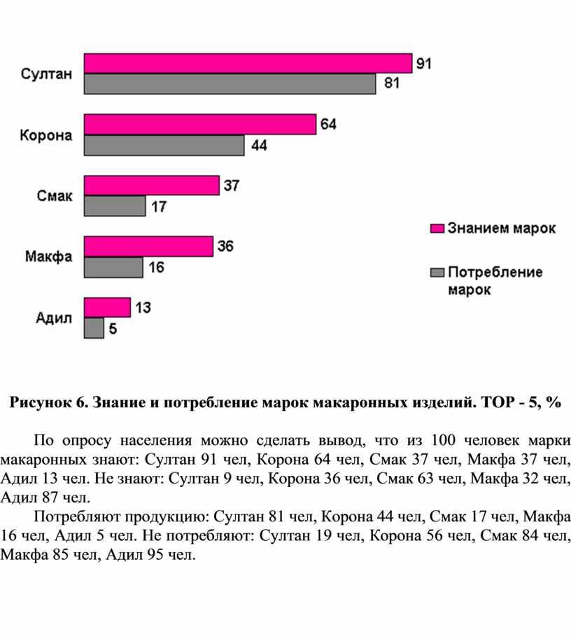 Рисунок 6. Знание и потребление марок макаронных изделий