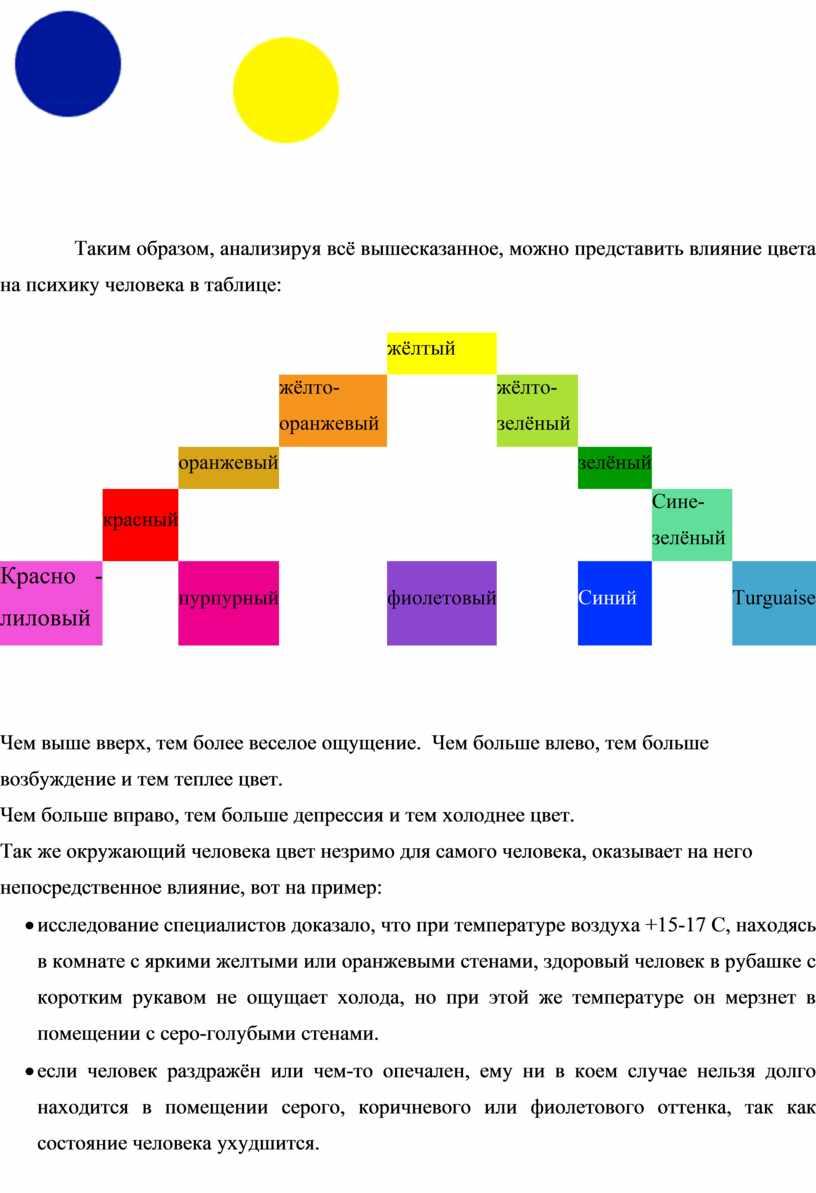 Таким образом, анализируя всё вышесказанное, можно представить влияние цвета на психику человека в таблице: жёлтый жёлто-оранжевый жёлто-зелёный оранжевый зелёный красный