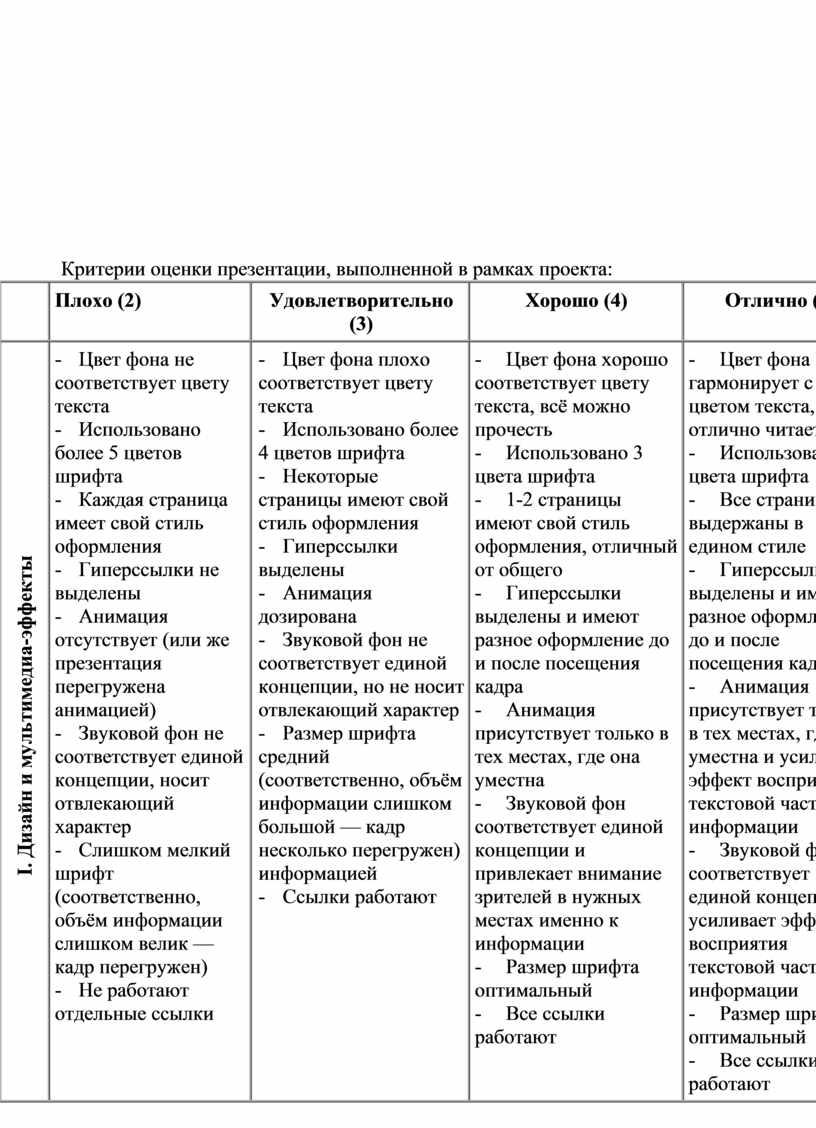 Критерии оценки презентации, выполненной в рамках проекта: