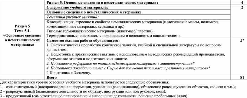 Раздел 5 Тема 5.1. «Основные сведения о неметаллических материалах»