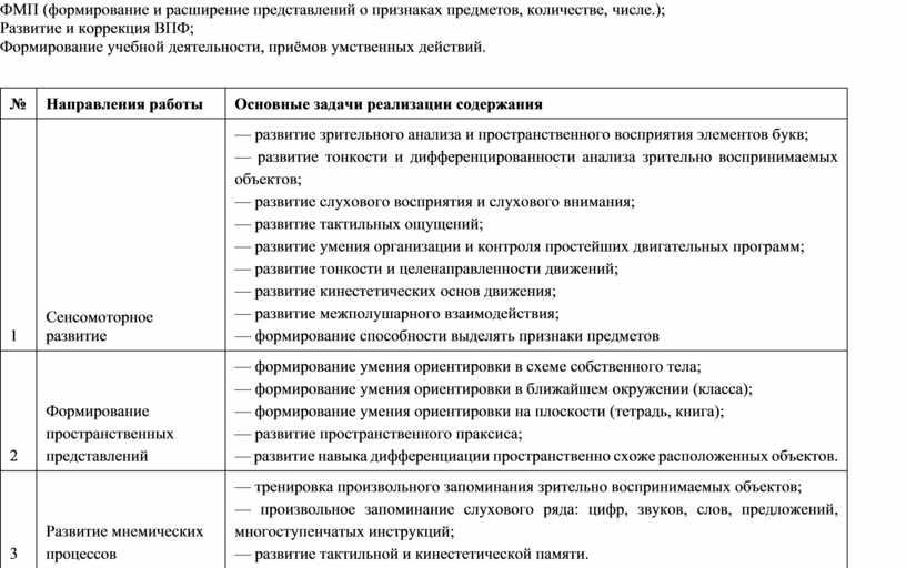 ФМП (формирование и расширение представлений о признаках предметов, количестве, числе