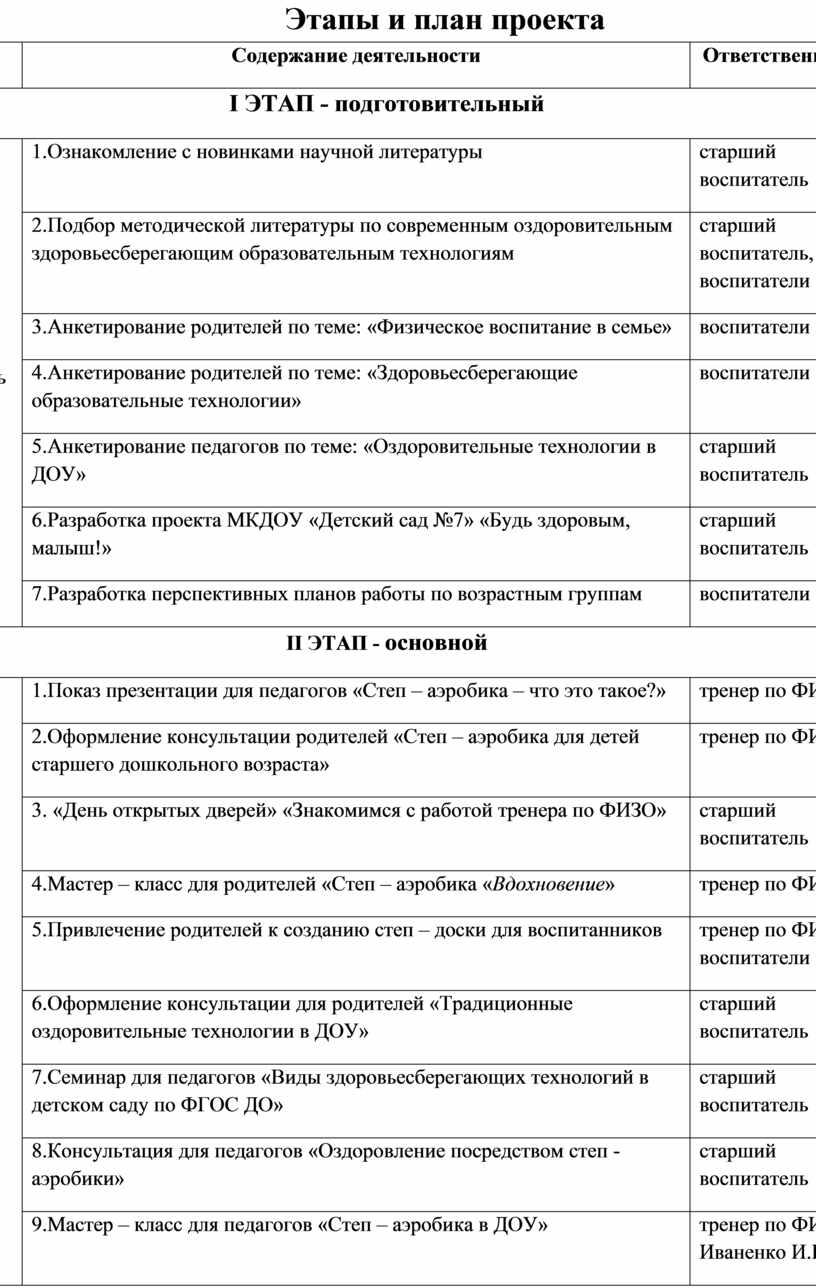 Этапы и план проекта Сроки