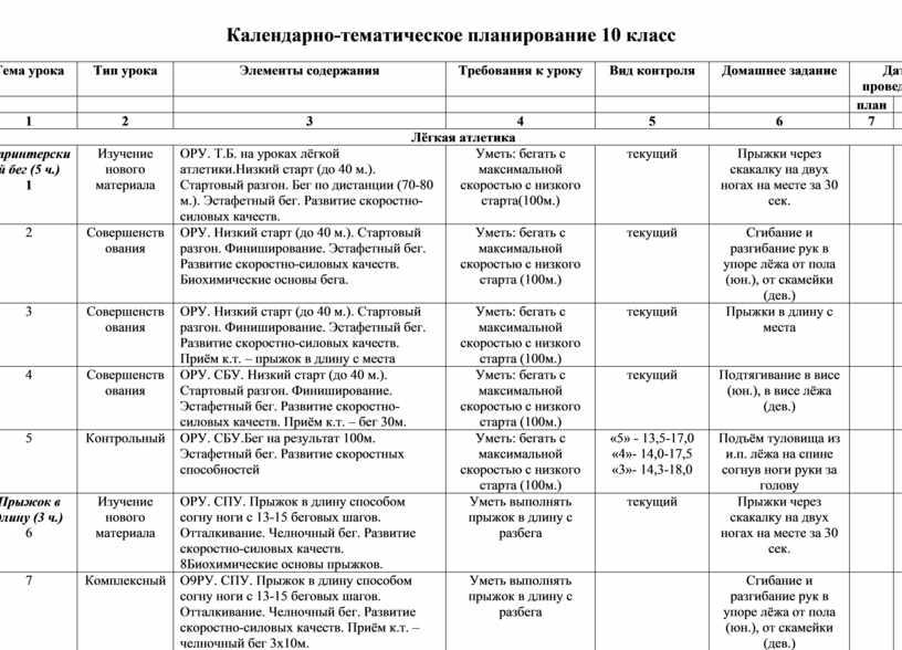 Календарно-тематическое планирование 10 класс