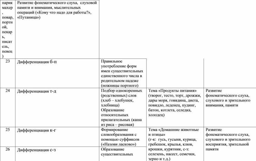 Развитие фонематического слуха, слуховой памяти и внимания, мыслительных операций («Кому что надо для работы?», «Путаница») 23