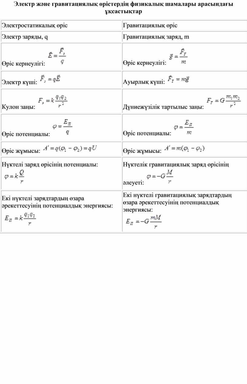 Электр және гравитациялық өрістердің физикалық шамалары арасындағы ұқсастықтар