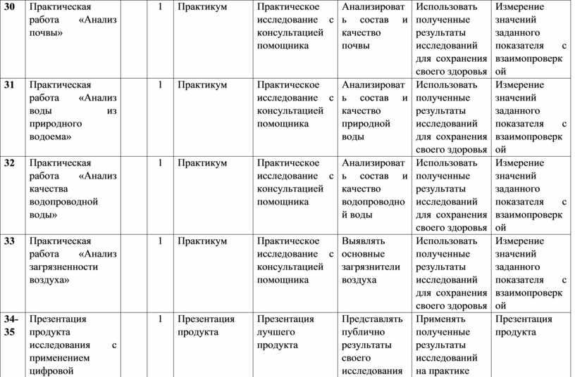 Практическая работа «Анализ почвы» 1