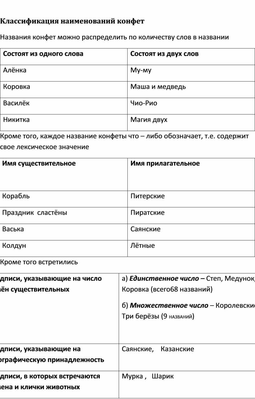Классификация наименований конфет