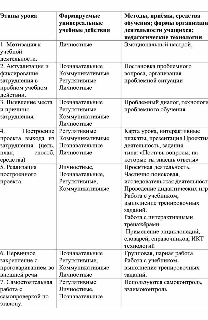 Этапы урока Формируемые универсальные учебные действия