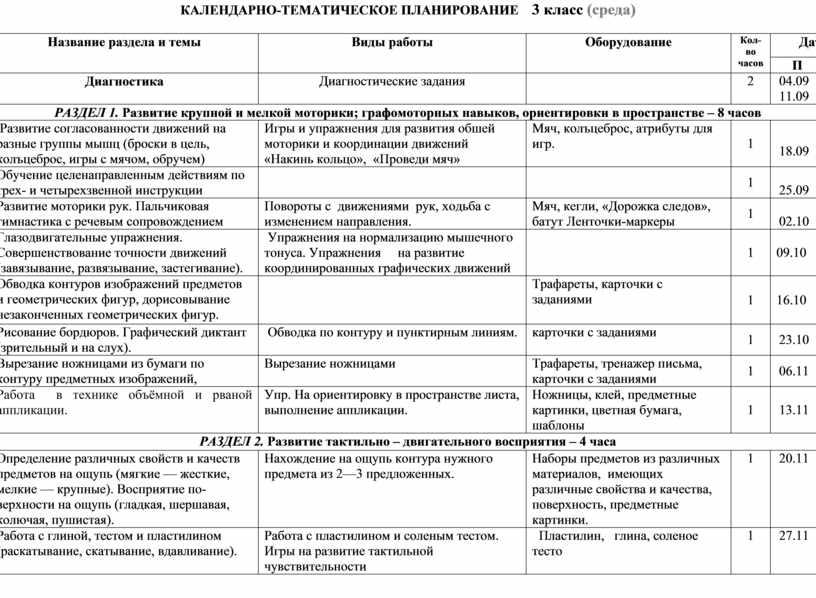 КАЛЕНДАРНО-ТЕМАТИЧЕСКОЕ ПЛАНИРОВАНИЕ 3 класс (среда) № п/п