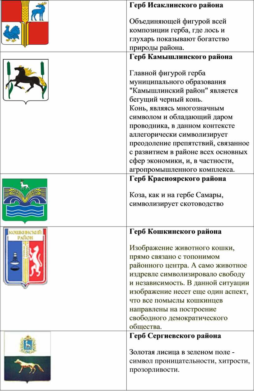 Герб Исаклинского района Объединяющей фигурой всей композиции герба, где лось и глухарь показывают богатство природы района