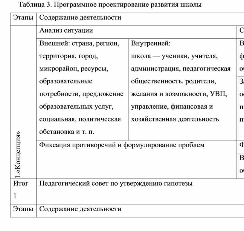 Таблица 3. Программное проектирование развития школы