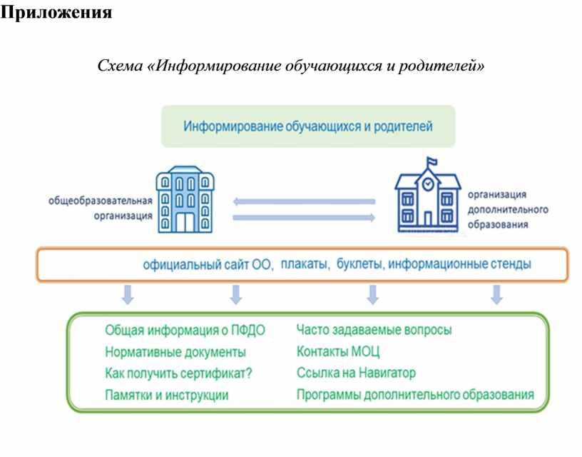 Приложения Схема «Информирование обучающихся и родителей»
