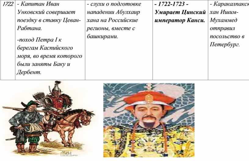Капитан Иван Унковский совершает поездку в ставку