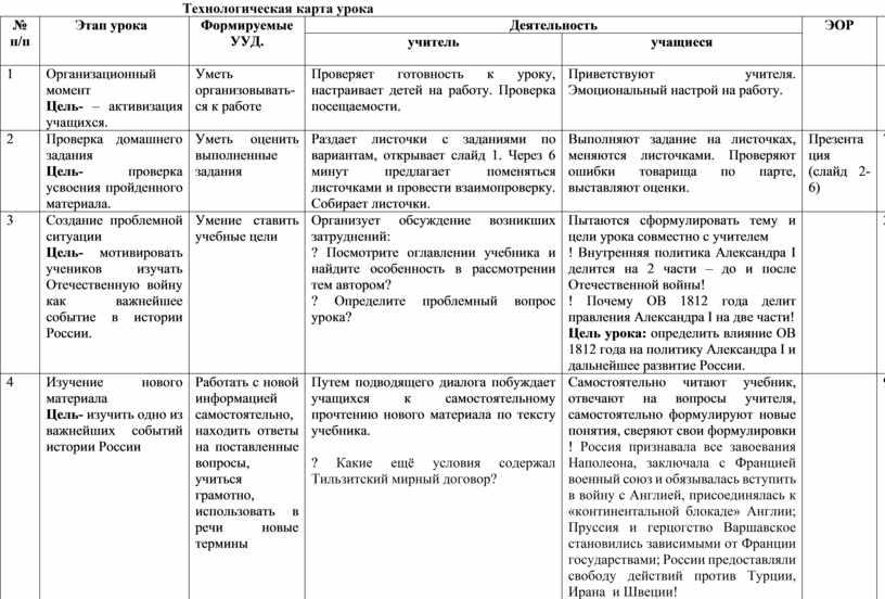 Технологическая карта урока № п/п