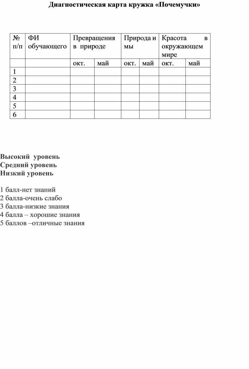 Диагностическая карта кружка «Почемучки» № п/п