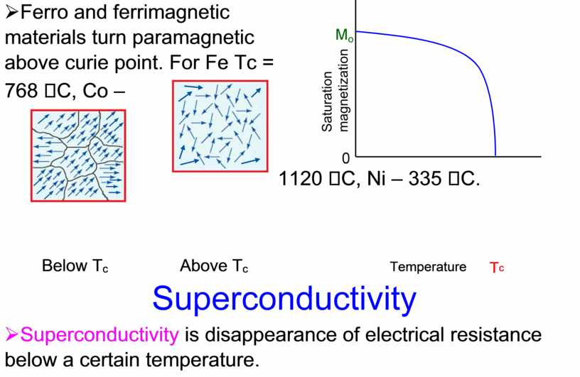 Ferro and ferrimagnetic materials turn paramagnetic above curie point