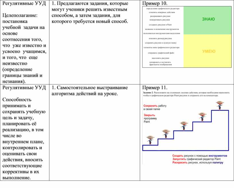 Регулятивные УУД Целеполагание: постановка учебной задачи на основе соотнесения того, что уже известно и усвоено учащимся, и того, что еще неизвестно (определение границы знаний и…