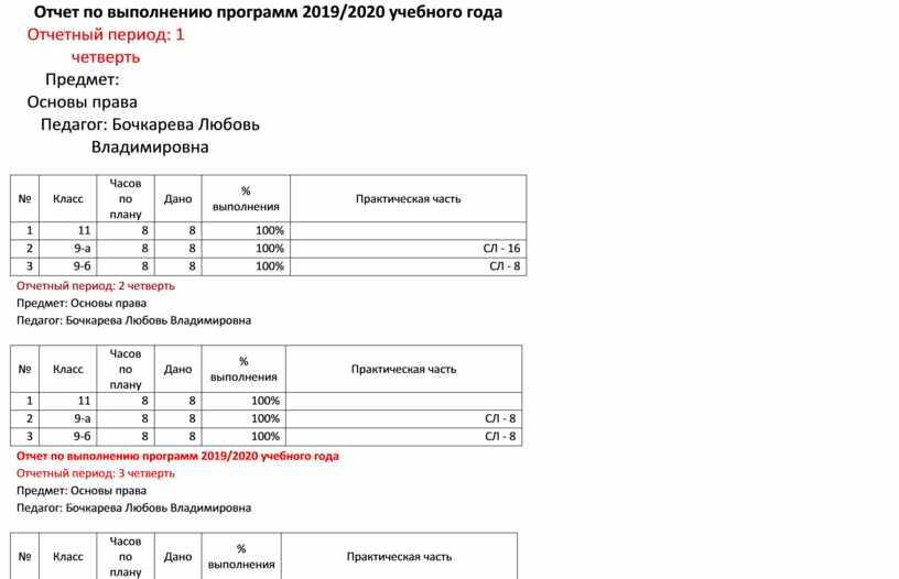 Отчет по выполнению программ 2019/2020 учебного года