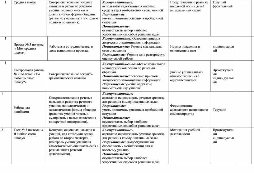 Средняя школа Совершенствование речевых навыков и развитие речевого умения: монологическая и диалогическая формы общения (развитие умения читать с целью полного понимания)