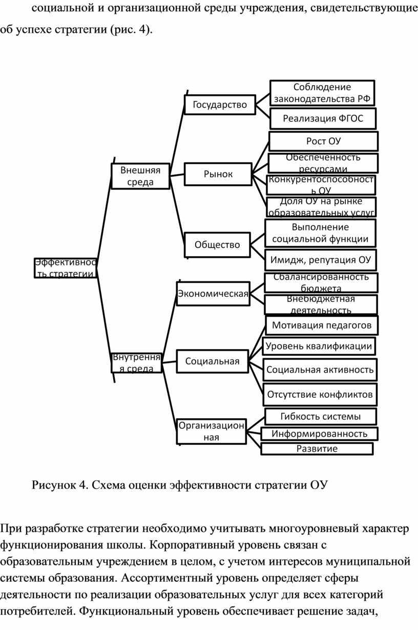 Рисунок 4. Схема оценки эффективности стратегии