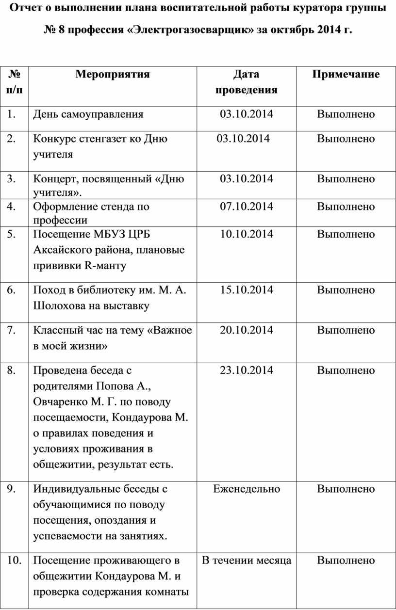 Отчет о выполнении плана воспитательной работы куратора группы № 8 профессия «Электрогазосварщик» за октябрь 2014 г