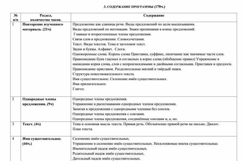 СОДЕРЖАНИЕ ПРОГРАММЫ ( 170ч.) № п/п