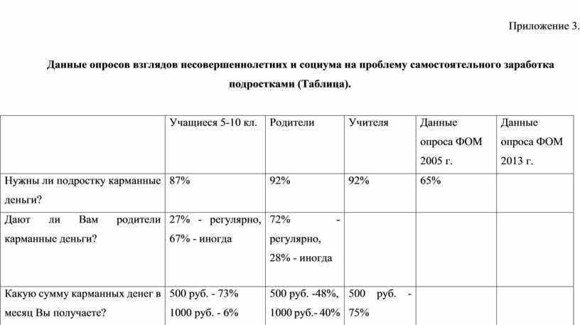 Приложение 3. Данные опросов взглядов несовершеннолетних и социума на проблему самостоятельного заработка подростками (Таблица)