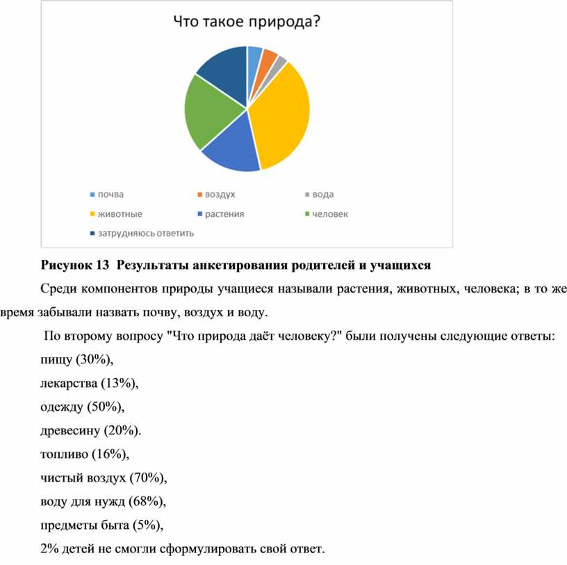Рисунок 13 Результаты анкетирования родителей и учащихся